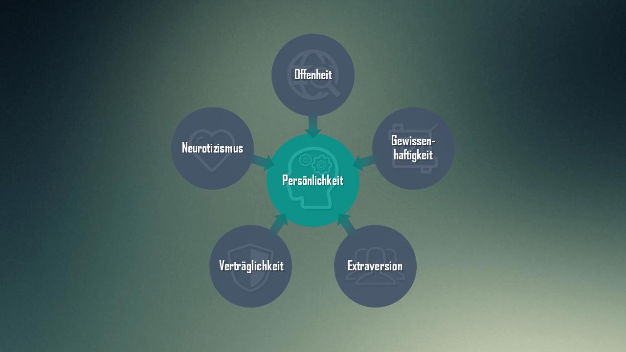 Big five persönlichkeitstypen
