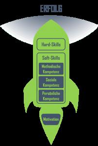 Erfolgsrakete, Soft Skills, Hard Skills, Methodische Kompetenz, Soziale Kompetenz, Persönliche Kompetenz, Motivation