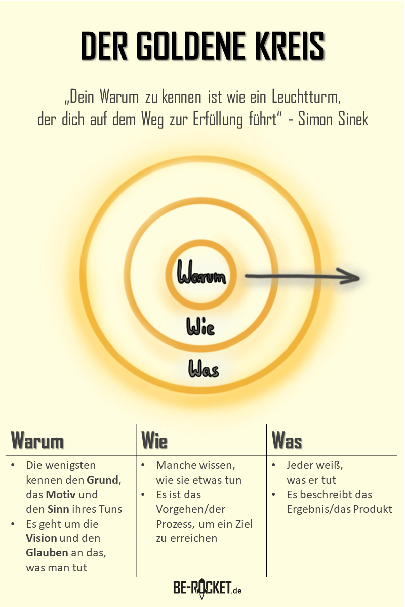 Goldener Kreis, Simon Sinek, Zitat, Starte mit dem Warum, Start with why