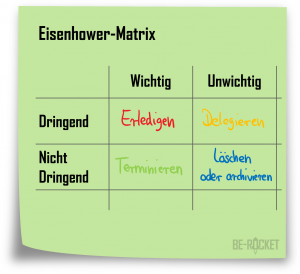 Eisenhower-Matrix - Produktivität