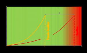 Parkinsonsches Gesetz - Produktivität - Methodik