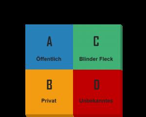 Johari-Fenster - Selbstwahrnehmung - Fremdwahrnehmung - Blinder Fleck